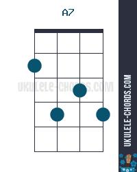 A7 Ukulele Chord (Position #2) on