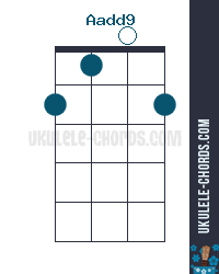 Aadd9 Uke chord diagram