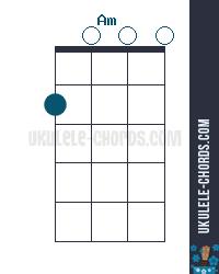 Am Uke chord diagram
