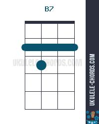 B7 Uke chord diagram