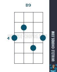 B9 Uke chord diagram
