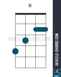 B Uke chord diagram