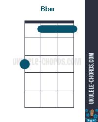 Bbm Uke chord diagram