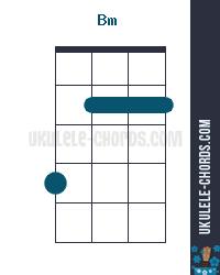 Bm Uke chord diagram