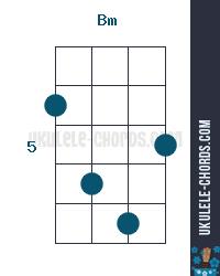 Bm Ukulele Chord Position 2 In today's ukulele tutorial, we are learning how to play b minor. bm ukulele chord position 2