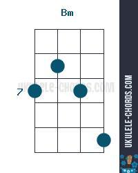 Bm Ukulele Chord Position 4 Bm chord charts for left handed ukulele. bm ukulele chord position 4