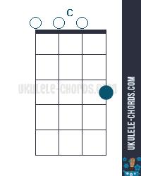 C Uke chord diagram