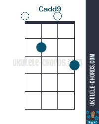 Cadd9 Uke chord diagram
