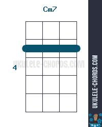 Cm7 Uke chord diagram