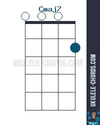 Cmaj7 Uke chord diagram