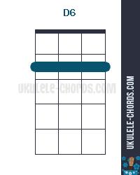 D6 Uke chord diagram