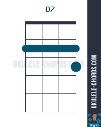 D7 Uke chord diagram