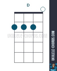 D ukulele chords