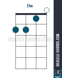 Dm Uke chord diagram