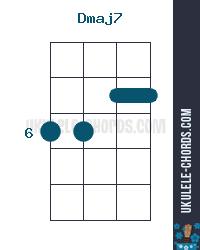 Dmaj7 Ukulele Chord Position 2