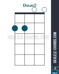 Dsus2 Uke chord diagram