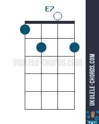 E7 Uke chord diagram