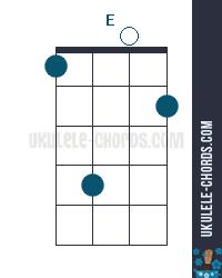 E Uke chord diagram