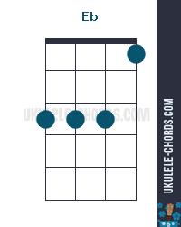 Eb Uke chord diagram