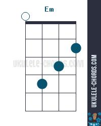 Em Uke chord diagram