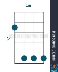 Em Ukulele Chord Position 4