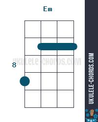 Em Uke chord diagram (position # 4)