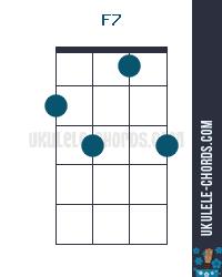 F7 Uke chord diagram