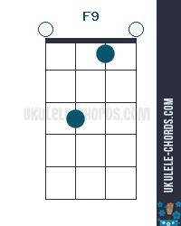 F9 Uke chord diagram