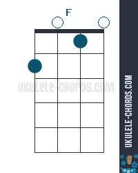 F Uke chord diagram