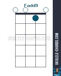 Fadd9 Uke chord diagram
