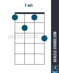 Fm6 Uke chord diagram