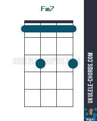 Fm7 Uke chord diagram