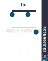 Fm Uke chord diagram