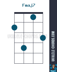 Fmaj7 Uke chord diagram