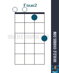 Fsus2 Uke chord diagram
