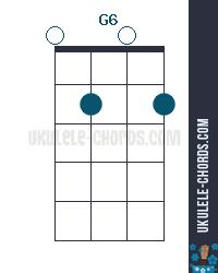 G6 Uke chord diagram