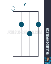How to read a ukulele chord?