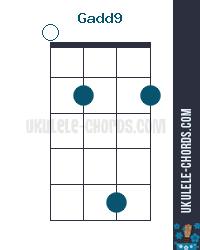 Gadd9 Uke chord diagram