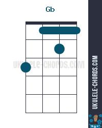 Gb Uke chord diagram