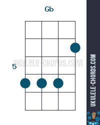 gb f ukulele chord position 4