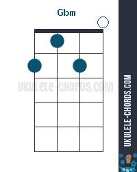 gbm f m ukulele chord