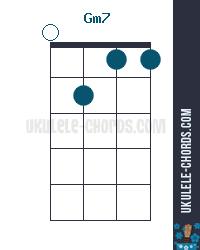 Gm7 Uke chord diagram