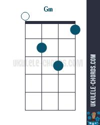 Gm Uke chord diagram
