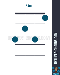 Gm Uke chord diagram (position # 3)