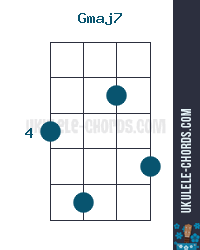 Gmaj7 Ukulele Chord Position 2