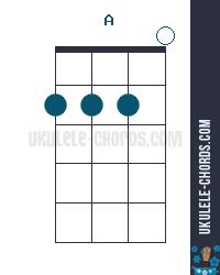 A Ukulele Chord Baritone
