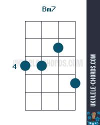 Bm7 Ukulele Chord Position 2 Baritone