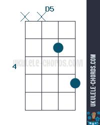 D5 Ukulele Chord