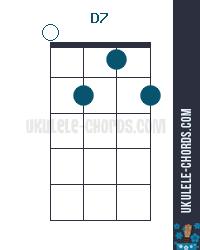 D7 Ukulele Chord - Baritone on