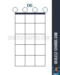 D6 Ukulele Chord - D-Tuning